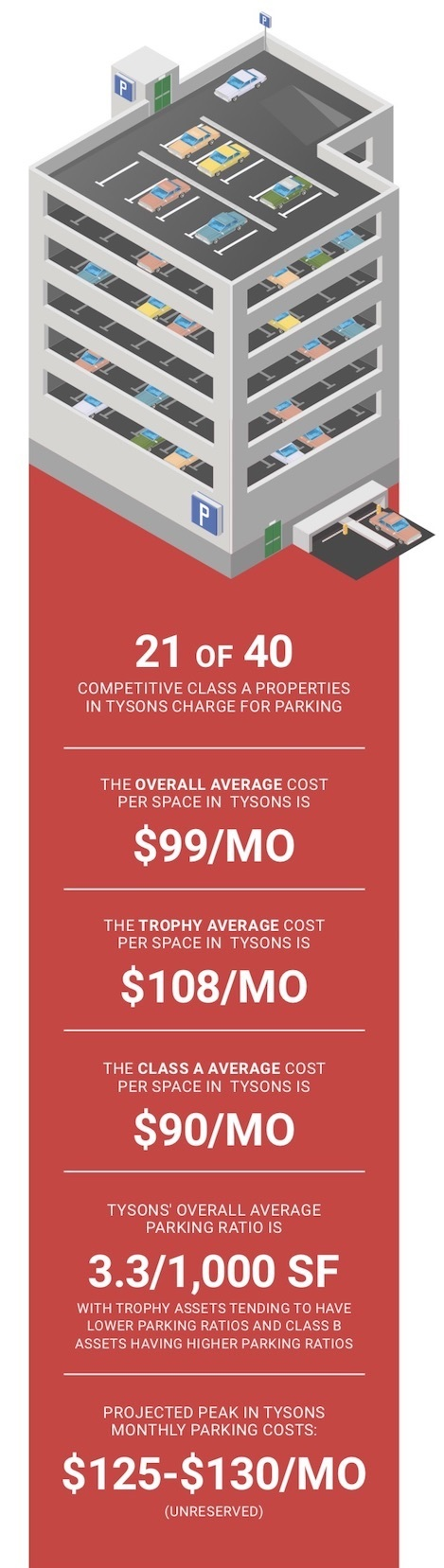 Paid Parking Arrives In Tysons