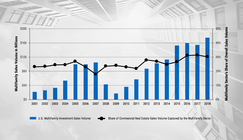 U.S. MULTIFAMILY INVESTMENT SALES VOLUME AND SHARE OF COMMERCIAL REAL ESTATE SALES VOLUME CAPTURED BY THE MULTIFAMILY SECTOR