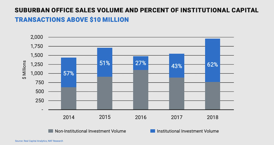 Suburban Office Sales Volume And Percent Of Institutional Capital